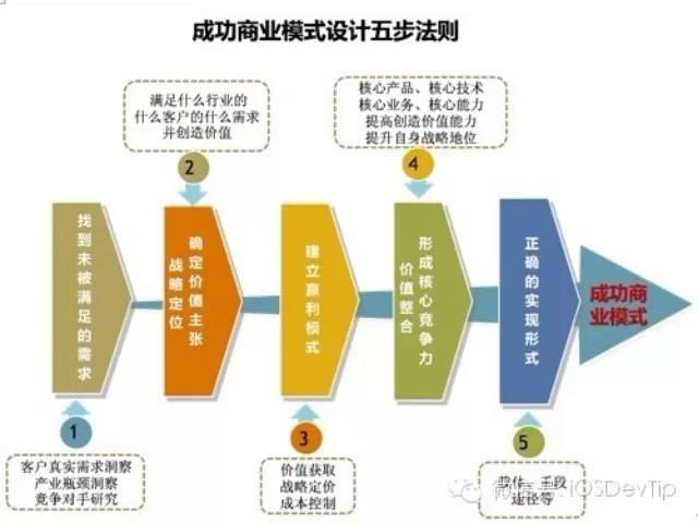 【创业】最容易赚钱的4种商业模式!