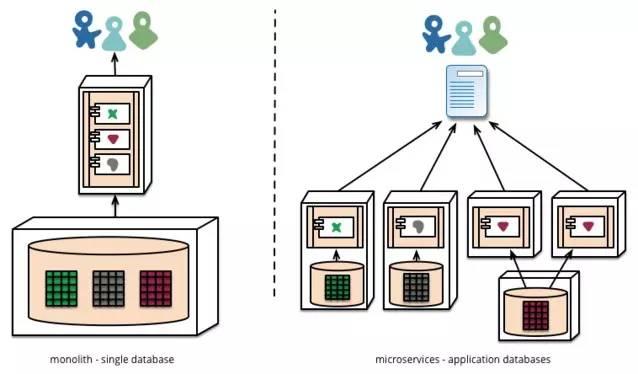 有关微服务架构的争论:更简单还是更复杂?