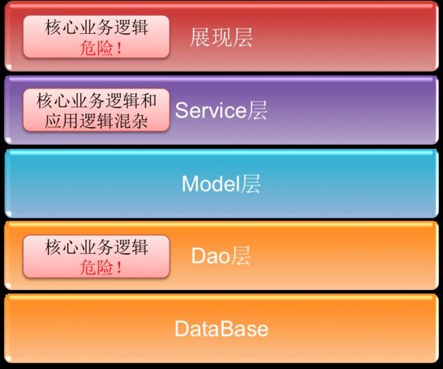 DDD & DDDLib在恒拓开源的发展历程与推广经验