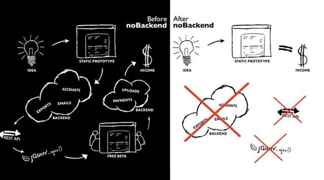 noBackend:前端优先的Web开发