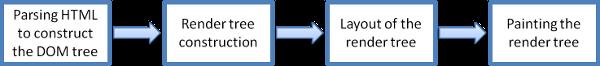 【第914期】浏览器的工作原理:新式网络浏览器幕后揭秘(上)